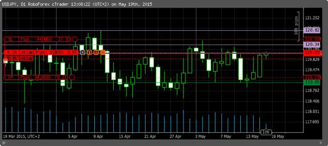 grafico-sell-usd-jpy-19052015