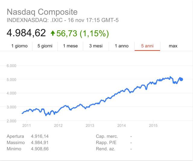 alibaba symbol nasdaq composite stocks