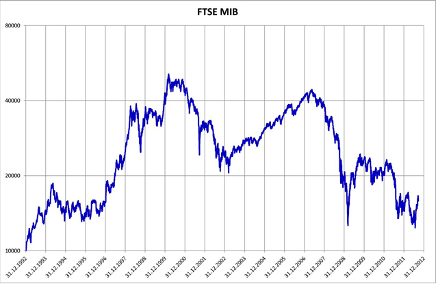 ftse-mib-2012