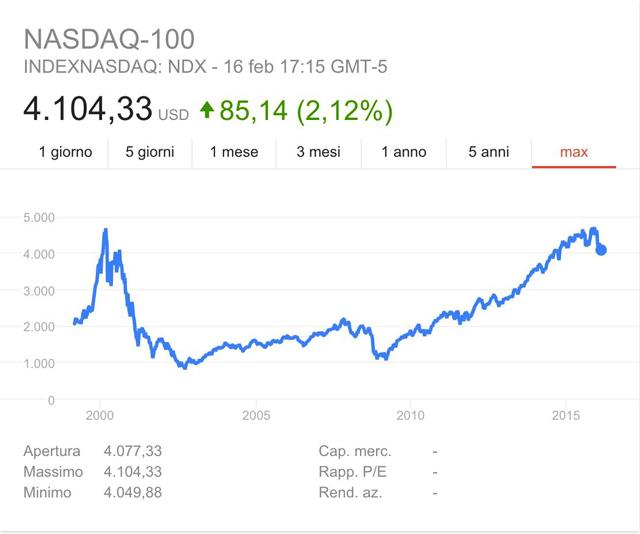 grafico-nasdaq-100