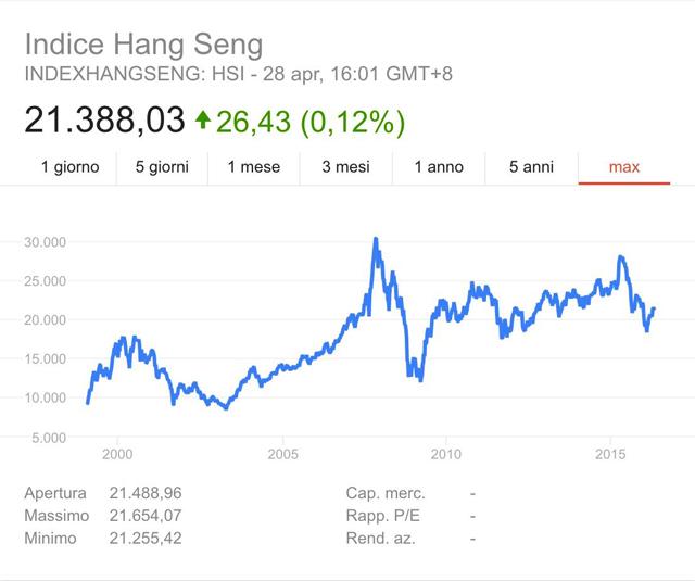 grafico-indice-hang-seng-apr-2016